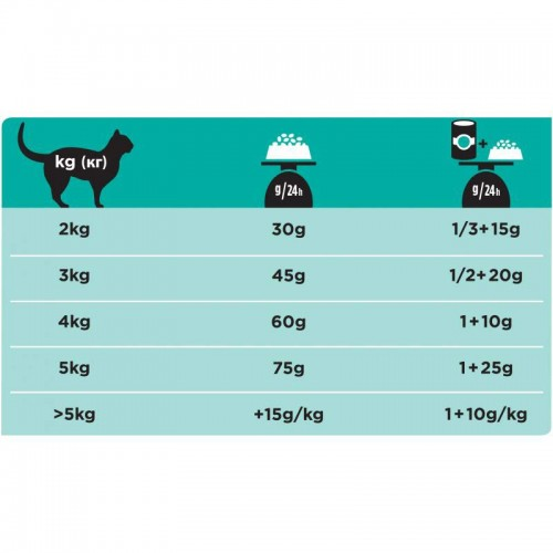 Purina VD Feline Gastrointestinal EN